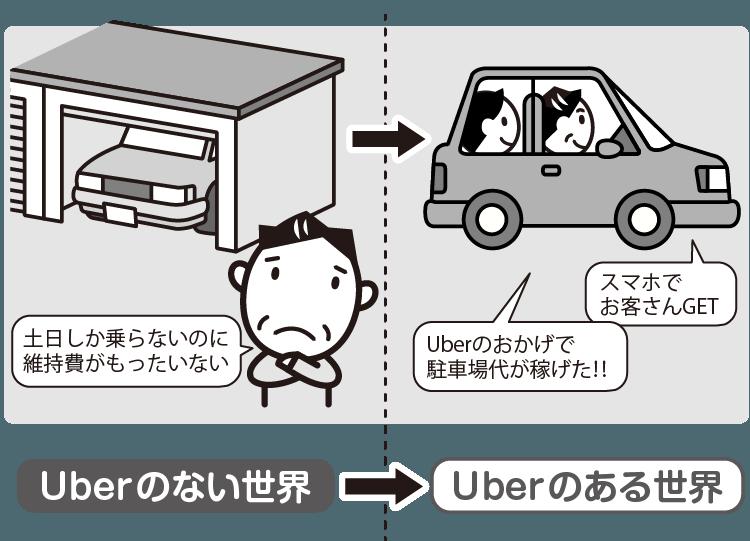 UberとAirbnbのイラスト